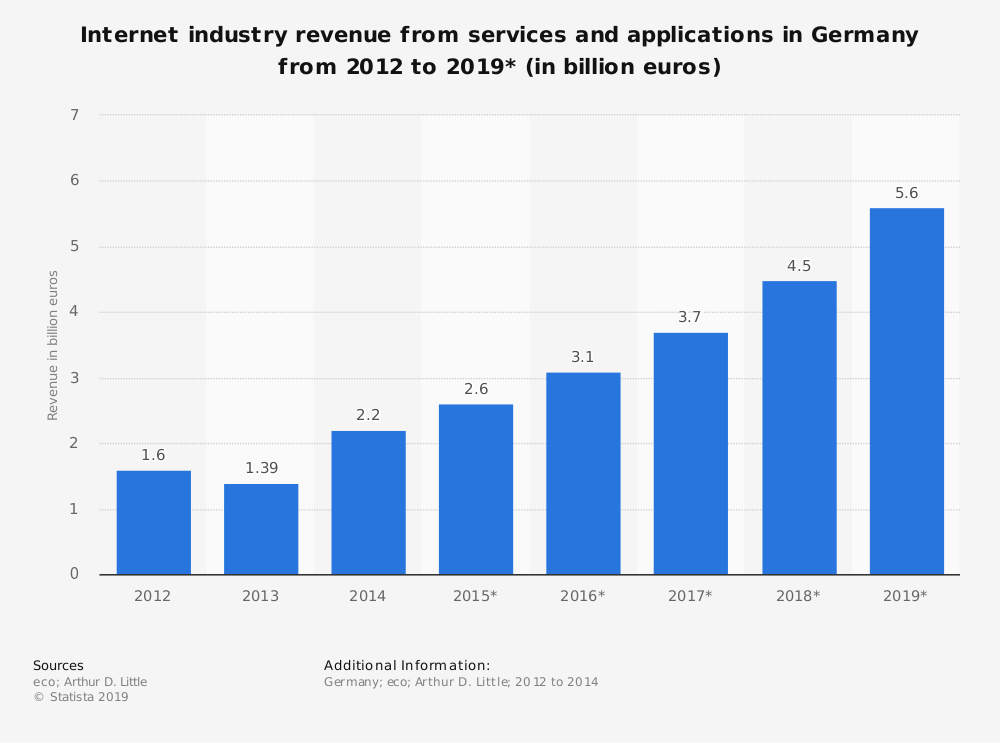 Statistic: Internet industry revenue from services and applications in Germany from 2012 to 2019* (in billion euros) | Statista