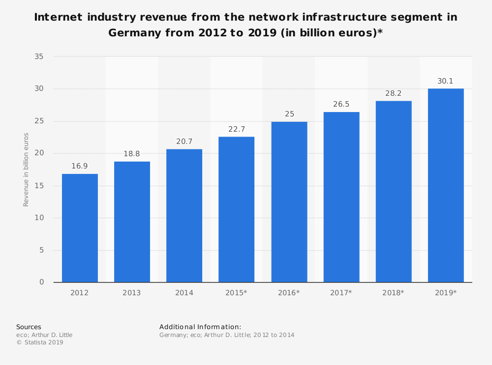 Statistic: Internet industry revenue from the network infrastructure segment in Germany from 2012 to 2019 (in billion euros)* | Statista