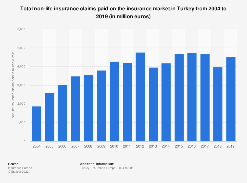 Statistic: Total non-life insurance claims paid* on the insurance market in Turkey from 2004 to 2018 (in million euros) | Statista
