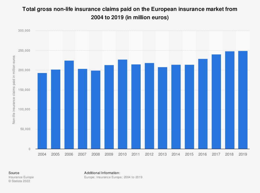 Statistic: Total gross non-life insurance claims* paid on the European insurance market from 2010 to 2014 (in million euros) | Statista