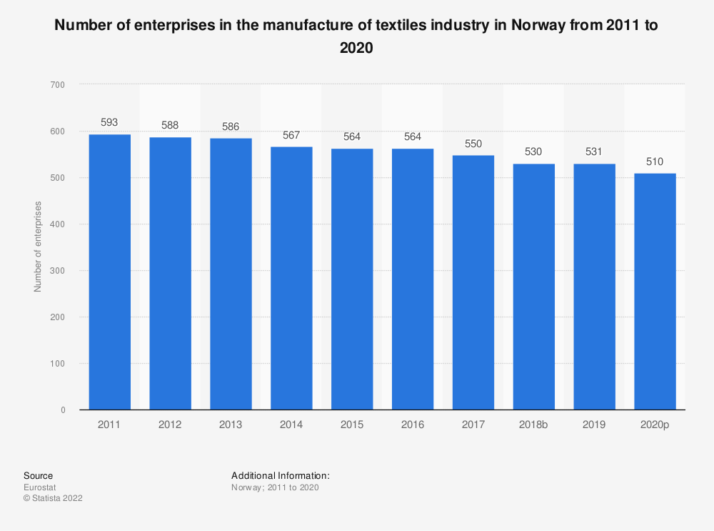Statistic: Number of enterprises in the manufacture of textiles industry in Norway from 2008 to 2017 | Statista