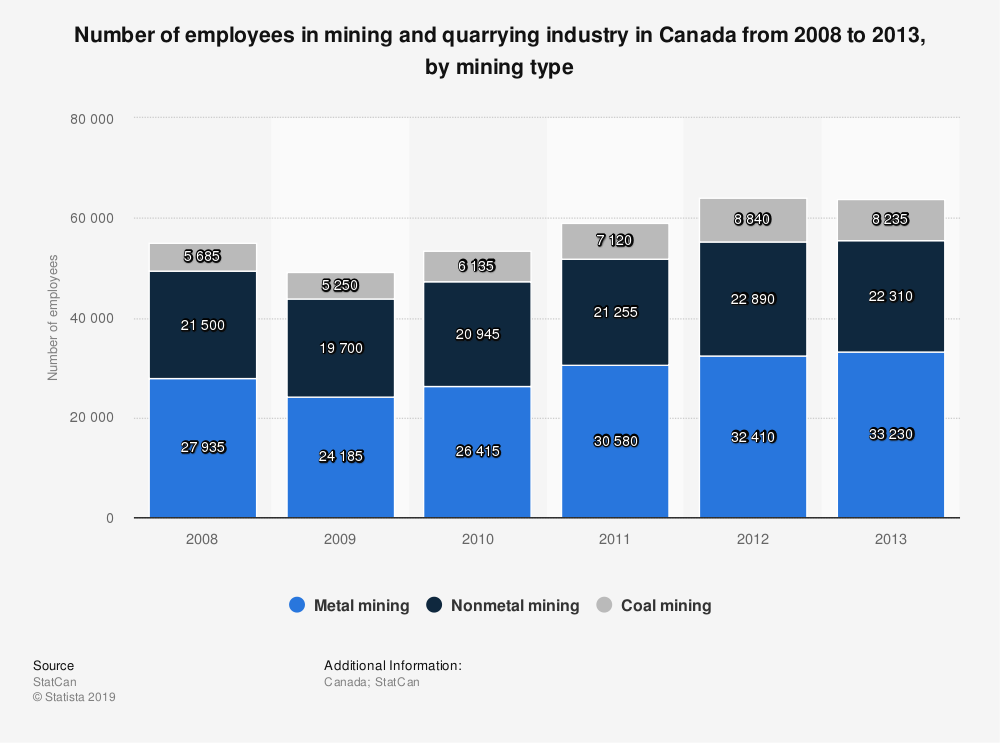 Statistic: Number of employees in mining and quarrying industry in Canada from 2008 to 2013, by mining type   Statista