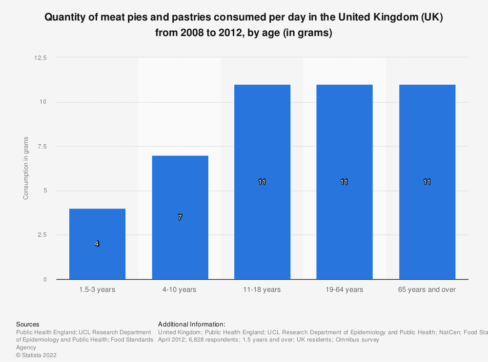 Statistic: Quantity of meat pies and pastries consumed per day in the United Kingdom (UK) from 2008 to 2012, by age (in grams) | Statista