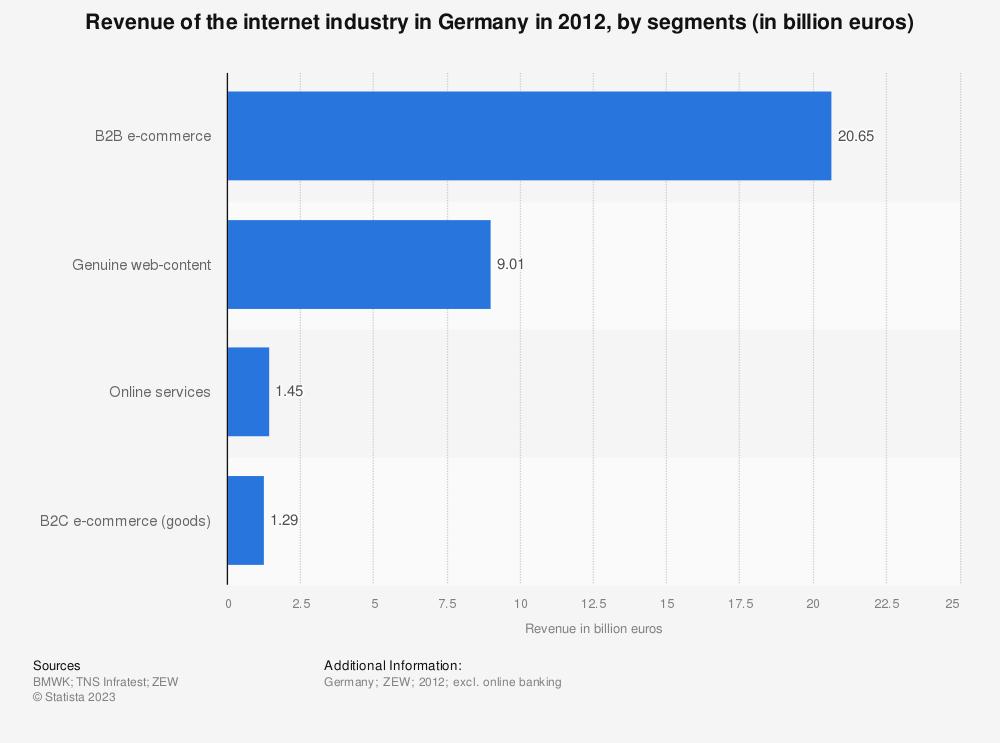 Statistic: Revenue of the internet industry in Germany in 2012, by segments (in billion euros) | Statista
