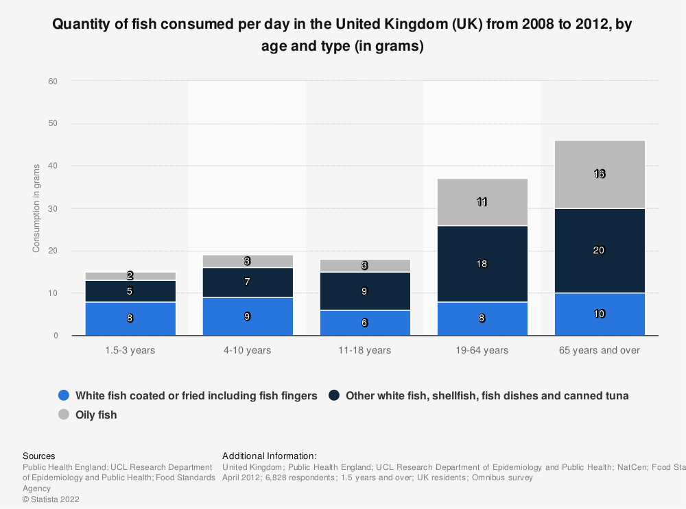 Statistic: Quantity of fish consumed per day in the United Kingdom (UK) from 2008 to 2012, by age and type (in grams) | Statista