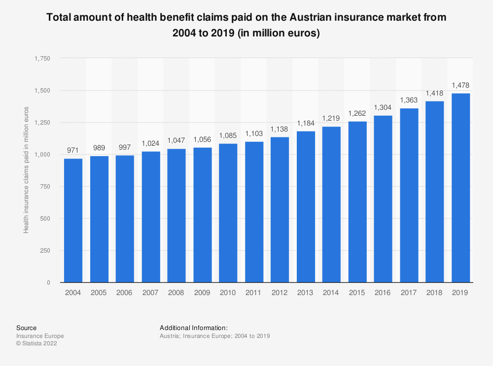 Statistic: Total amount of health benefit claims paid on the Austrian insurance market from 2004 to 2017 (in million euros) | Statista