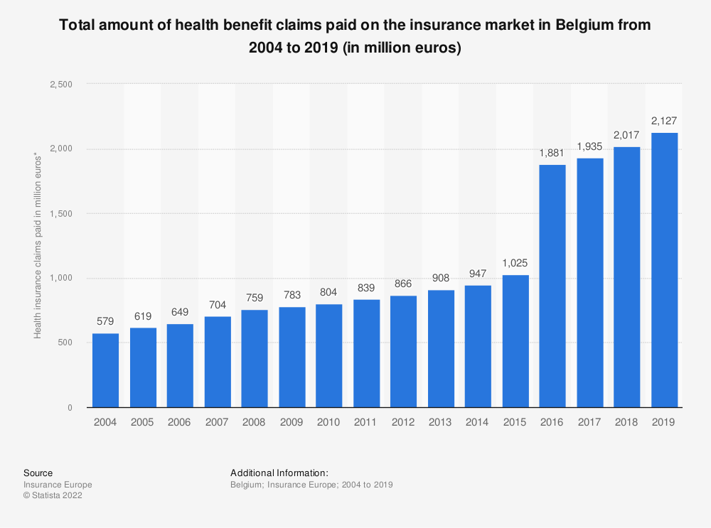 Statistic: Total amount of health benefit claims paid on the insurance market in Belgium from 2004 to 2017 (in million euros) | Statista