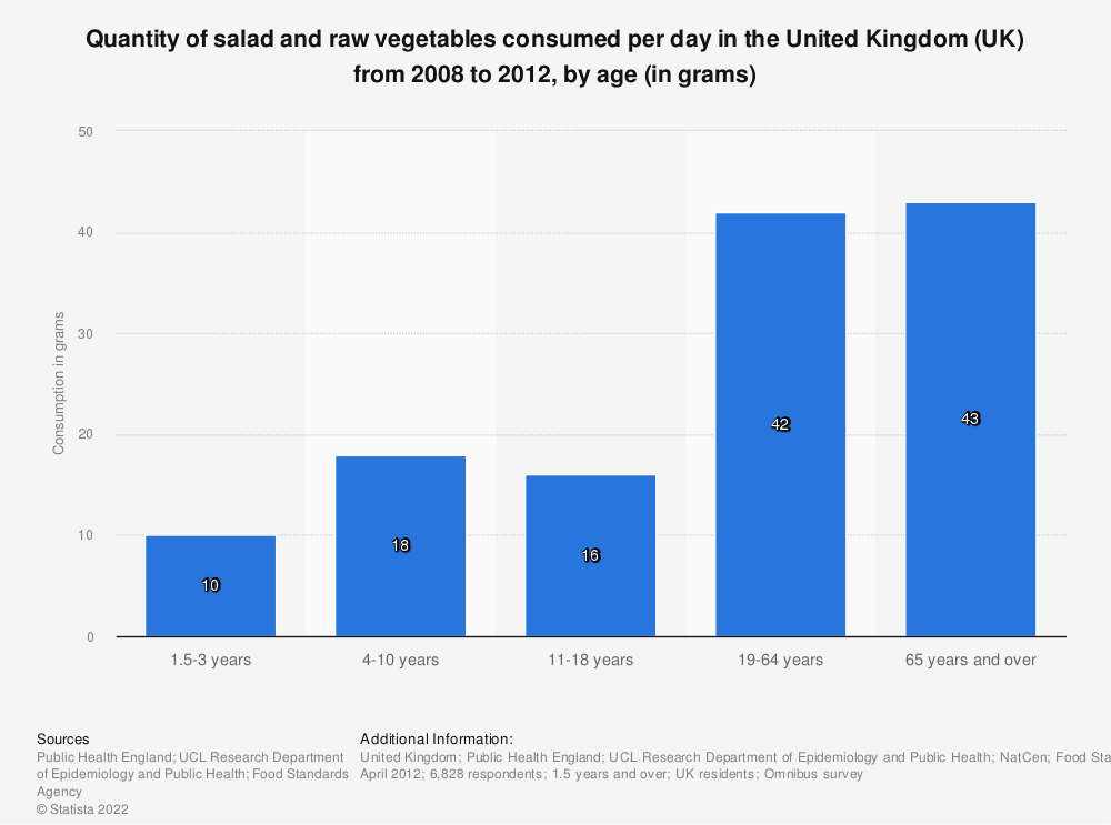Statistic: Quantity of salad and raw vegetables consumed per day in the United Kingdom (UK) from 2008 to 2012, by age (in grams) | Statista