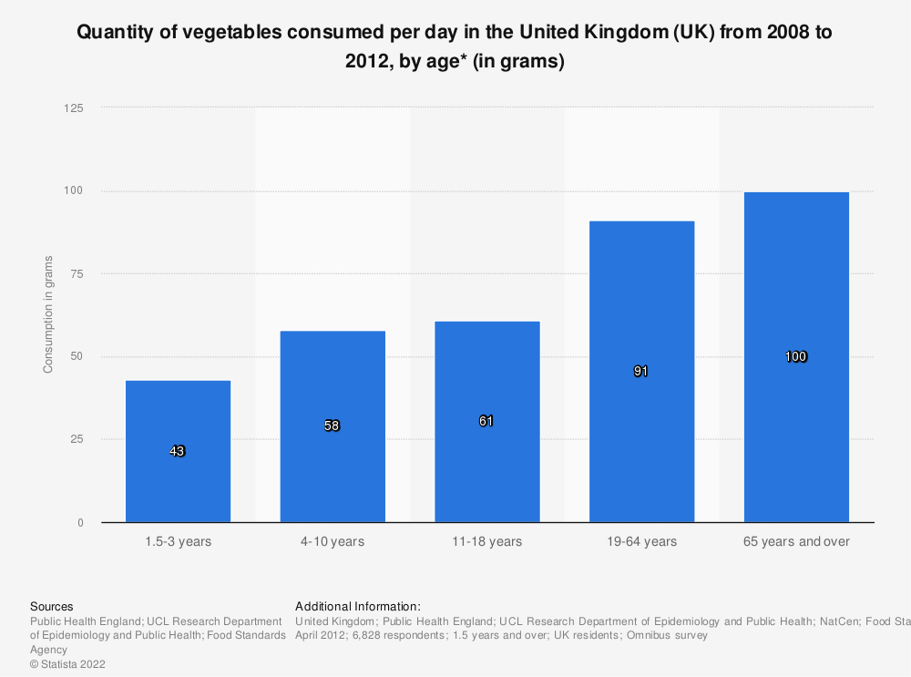 Statistic: Quantity of vegetables consumed per day in the United Kingdom (UK) from 2008 to 2012, by age* (in grams) | Statista