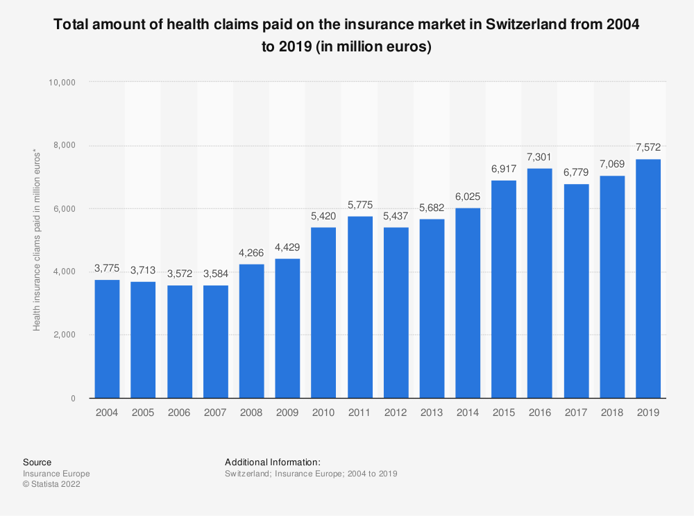 Statistic: Total amount of health claims paid on the insurance market in Switzerland from 2004 to 2018 (in million euros) | Statista