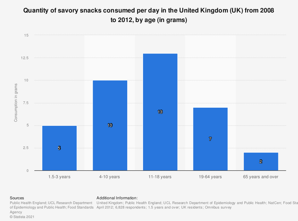 Statistic: Quantity of savory snacks consumed per day in the United Kingdom (UK) from 2008 to 2012, by age (in grams)   Statista