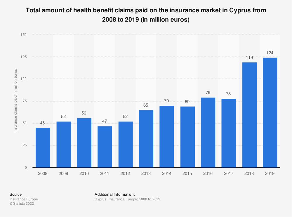 Statistic: Total amount of health benefit claims paid on the insurance market in Cyprus from 2008 to 2018 (in million euros) | Statista
