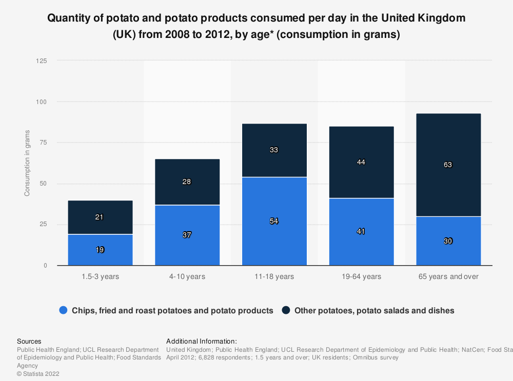 Statistic: Quantity of potato and potato products consumed per day in the United Kingdom (UK) from 2008 to 2012, by age* (consumption in grams) | Statista