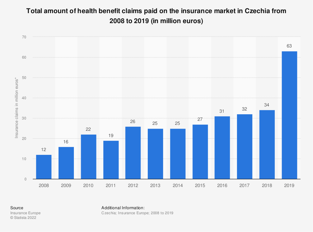 Statistic: Total amount of health benefit claims paid on the insurance market in Czechia from 2008 to 2018 (in million euros) | Statista