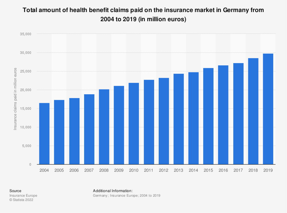 Statistic: Total amount of health benefit claims paid on the insurance market in Germany from 2004 to 2017 (in million euros) | Statista