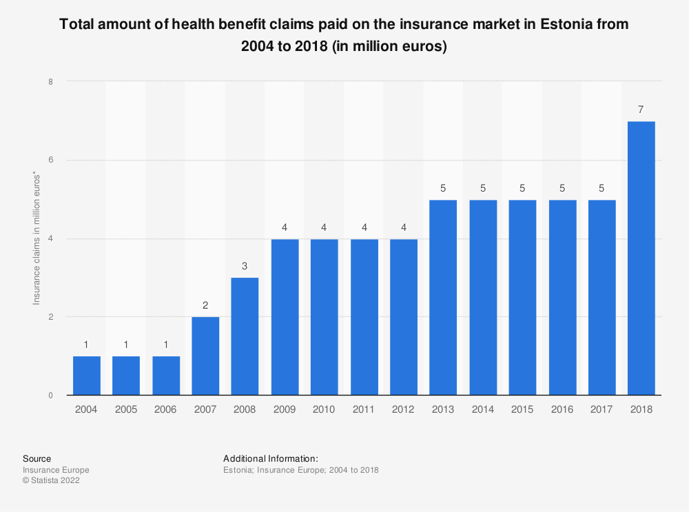 Statistic: Total amount of health benefit claims paid on the insurance market in Estonia from 2004 to 2016 (in million euros) | Statista