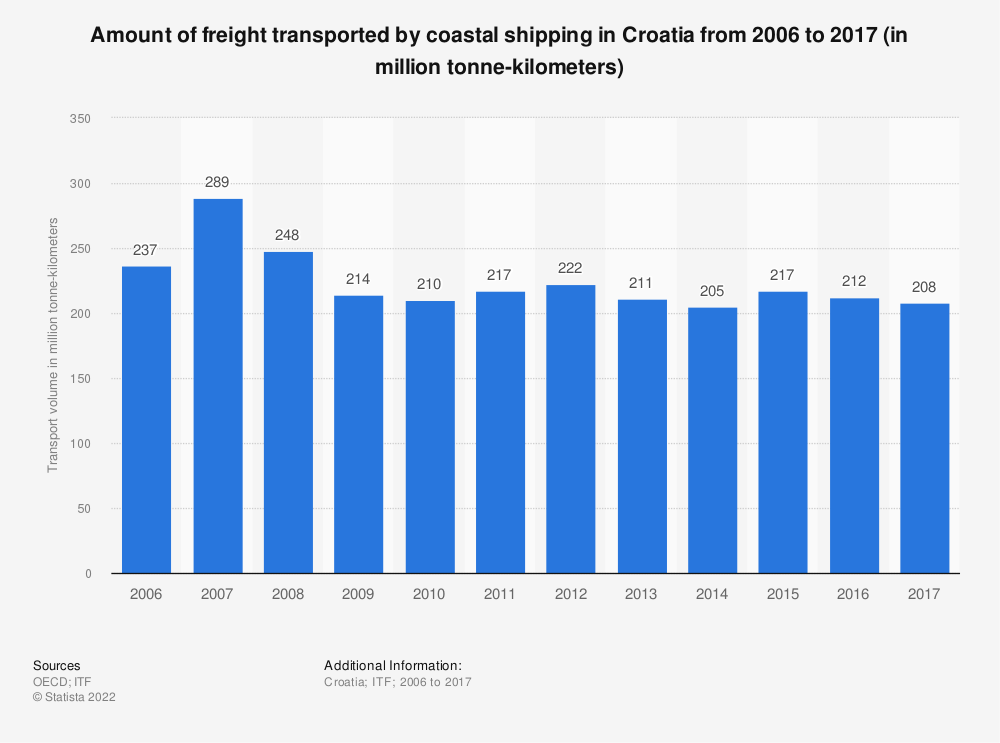 Statistic: Amount of freight transported by coastal shipping in Croatia from 2006 to 2017 (in million tonne-kilometers) | Statista