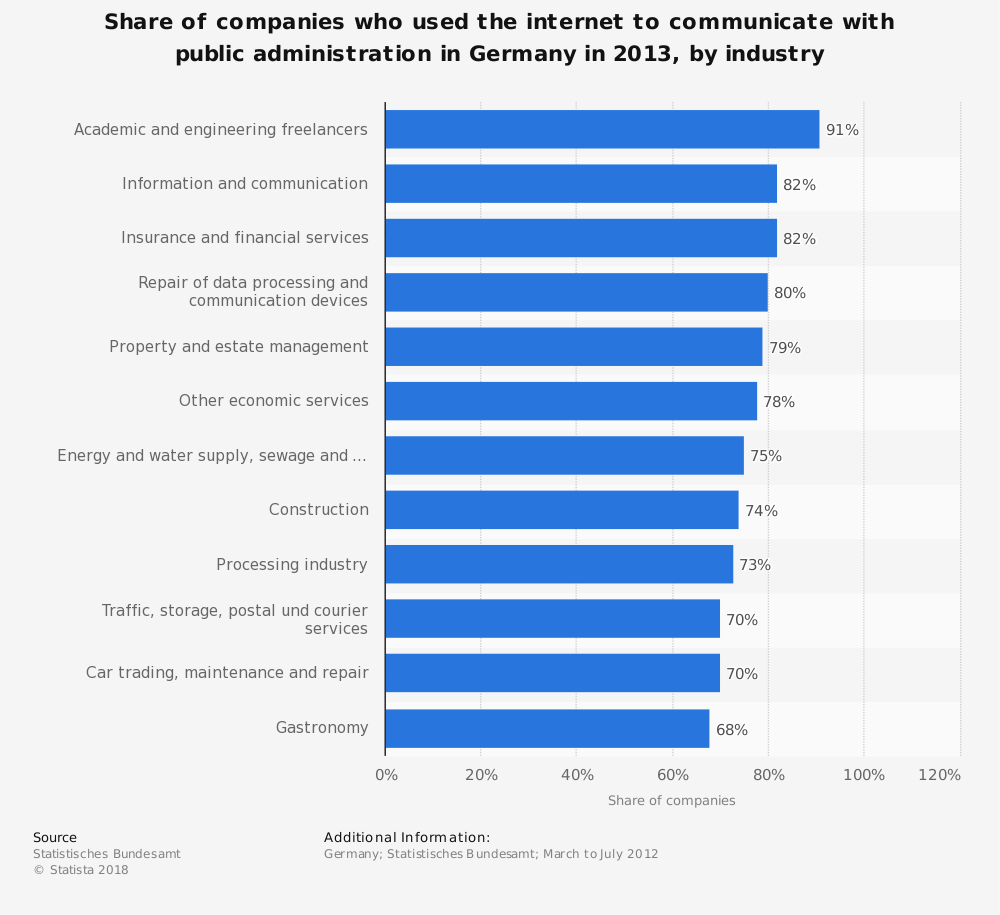 Statistic: Share of companies who used the internet to communicate with public administration in Germany in 2013, by industry | Statista