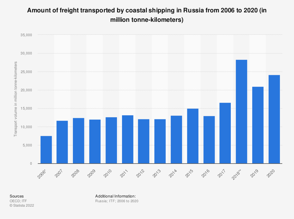 Statistic: Amount of freight transported by coastal shipping in Russia from 2006 to 2018 (in million tonne-kilometers) | Statista