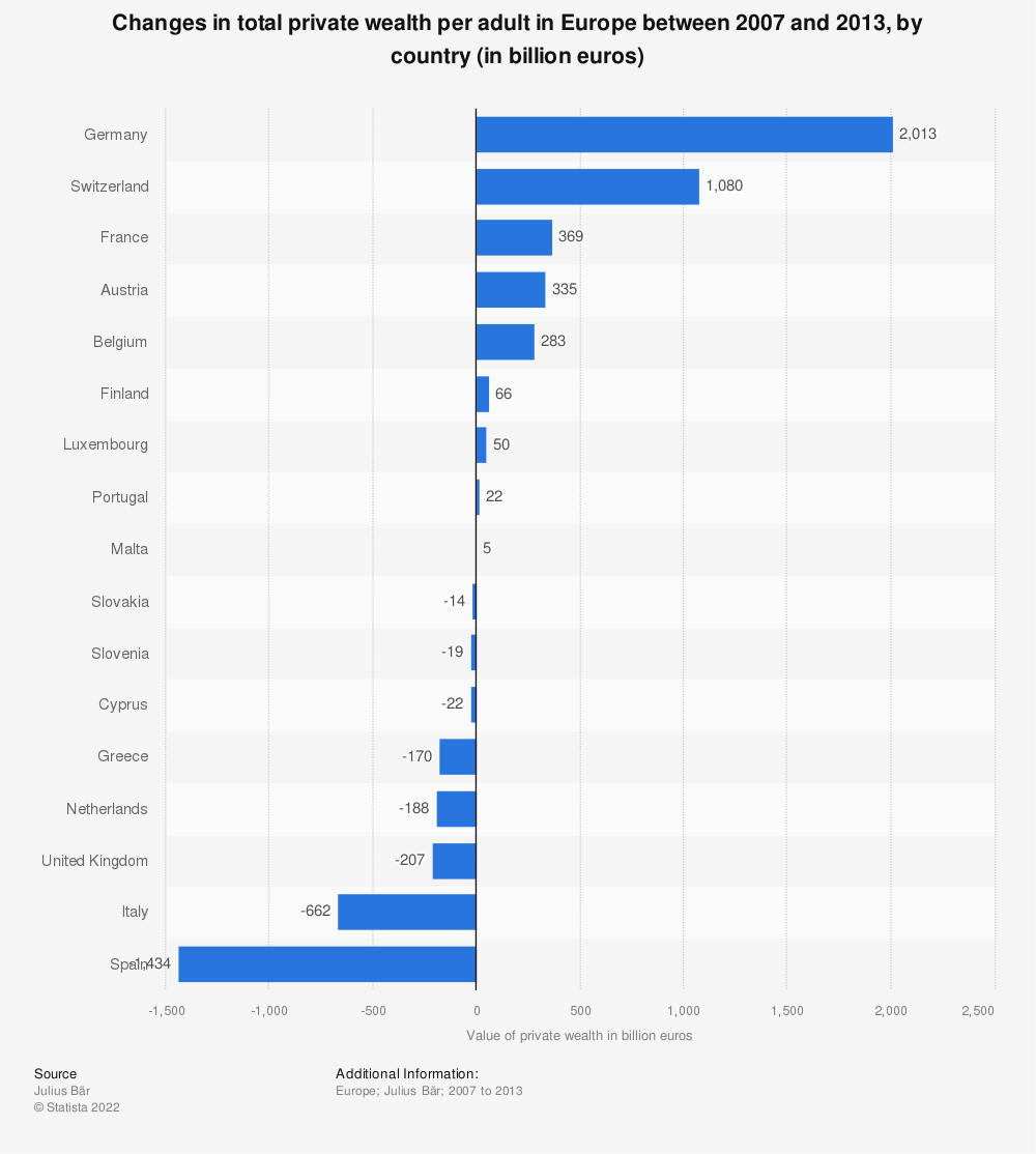 Statistic: Changes in total private wealth per adult in Europe between 2007 and 2013, by country (in billion euros) | Statista