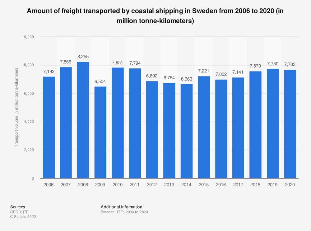 Statistic: Amount of freight transported by coastal shipping in Sweden from 2006 to 2017 (in million tonne-kilometers) | Statista