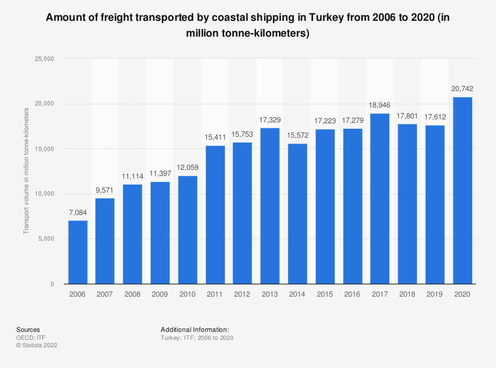 Statistic: Amount of freight transported by coastal shipping in Turkey from 2006 to 2017 (in million tonne-kilometers) | Statista
