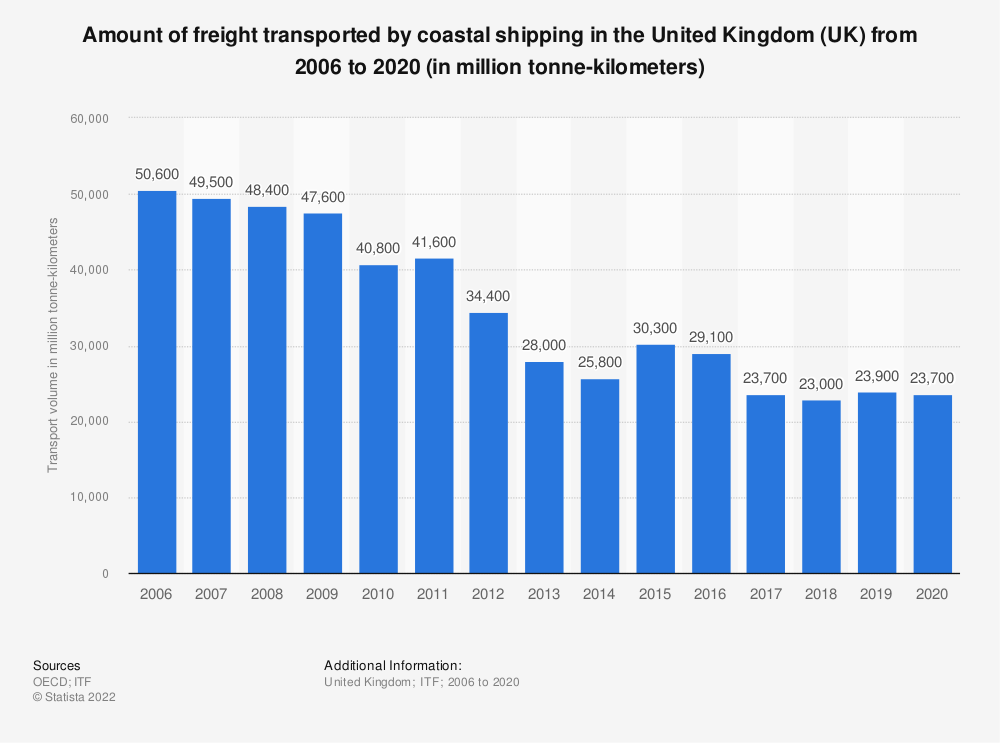 Statistic: Amount of freight transported by coastal shipping in the United Kingdom (UK) from 2006 to 2017 (in million tonne-kilometers) | Statista