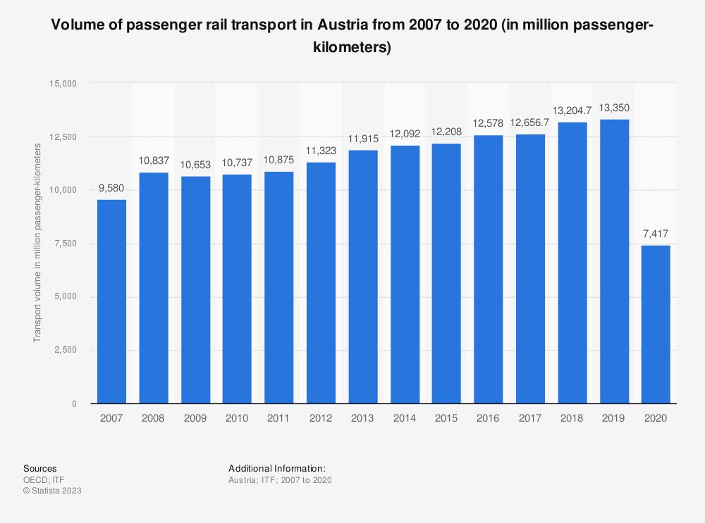 Statistic: Volume of passenger rail transport in Austria from 2006 to 2017 (in million passenger-kilometers) | Statista