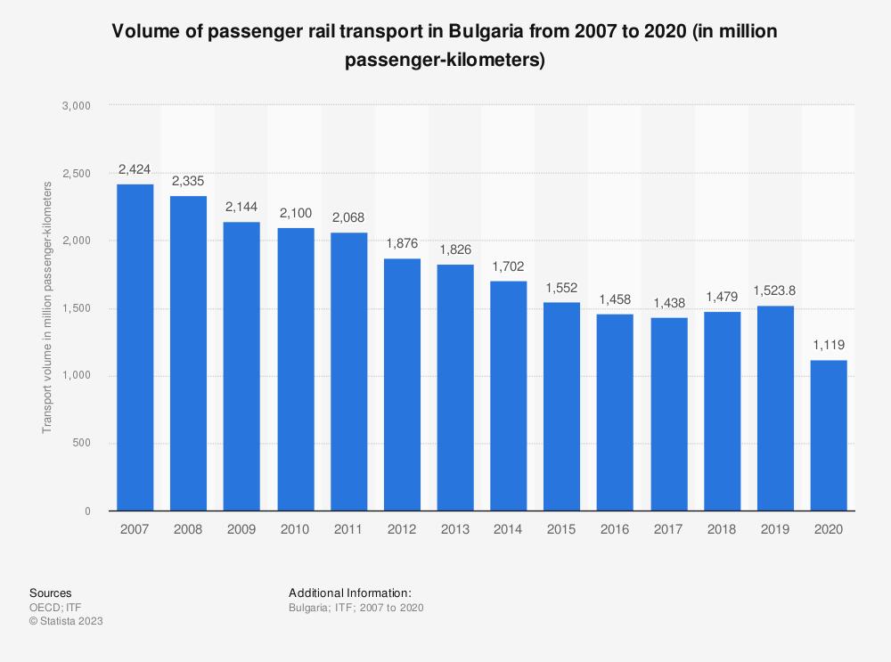 Statistic: Volume of passenger rail transport in Bulgaria from 2006 to 2019 (in million passenger-kilometers) | Statista