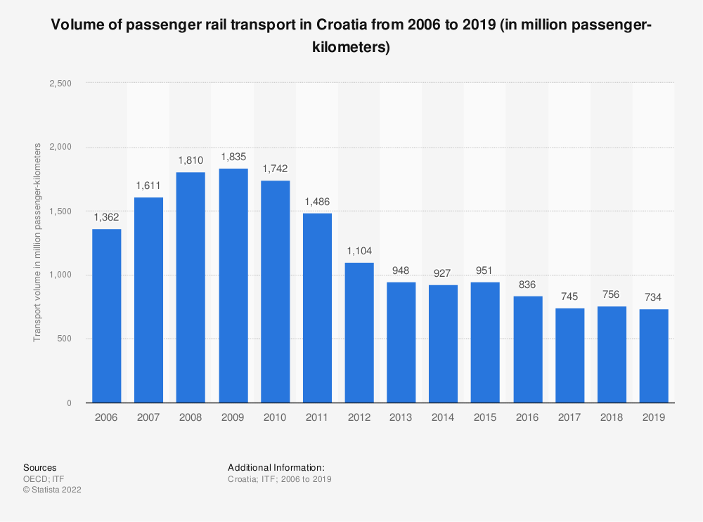 Statistic: Volume of passenger rail transport in Croatia from 2006 to 2018 (in million passenger-kilometers) | Statista