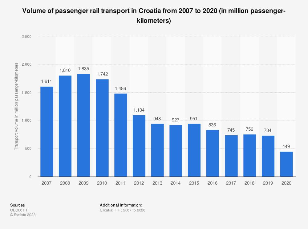 Statistic: Volume of passenger rail transport in Croatia from 2006 to 2017 (in million passenger-kilometers)   Statista
