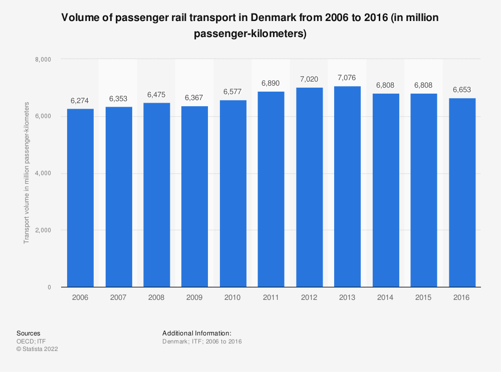 Statistic: Volume of passenger rail transport in Denmark from 2006 to 2016 (in million passenger-kilometers) | Statista