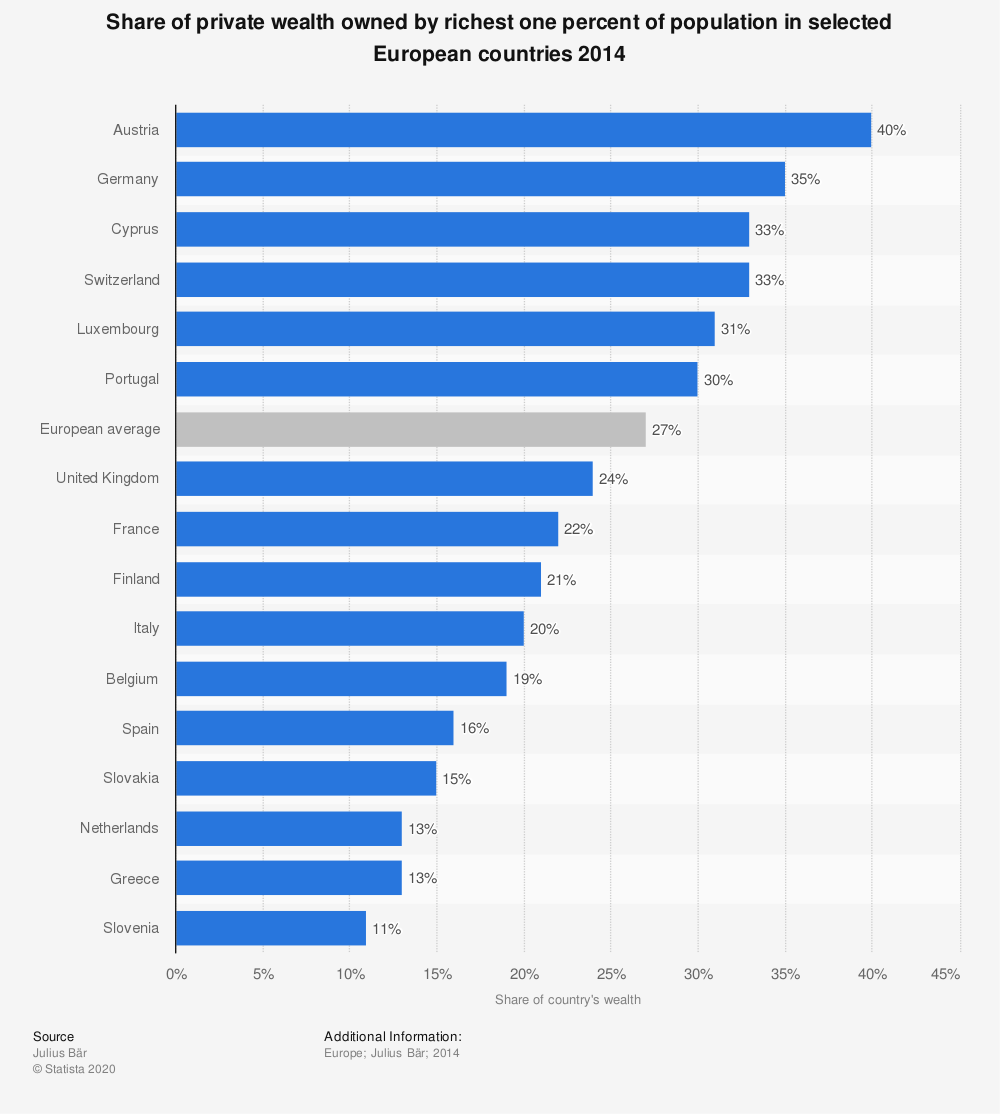 Statistic: Share of private wealth owned by richest one percent of population in selected European countries 2014 | Statista