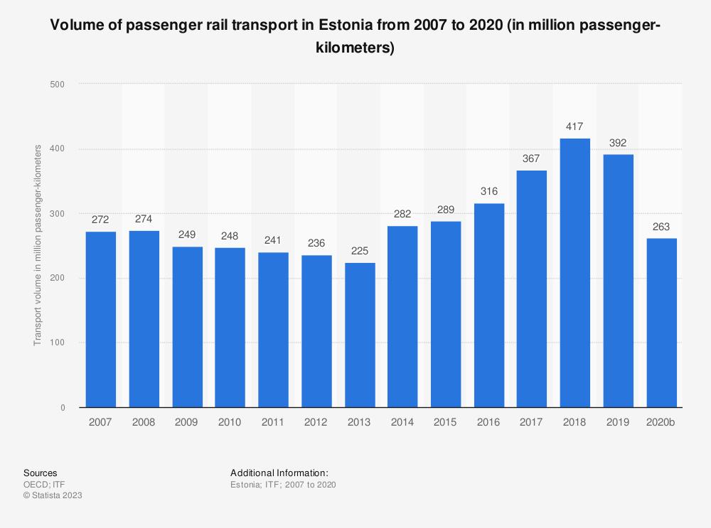 Statistic: Volume of passenger rail transport in Estonia from 2006 to 2018 (in million passenger-kilometers) | Statista
