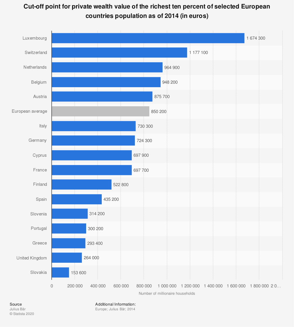 Statistic: Cut-off point for private wealth value of the richest ten percent of selected European countries population as of 2014 (in euros)  | Statista