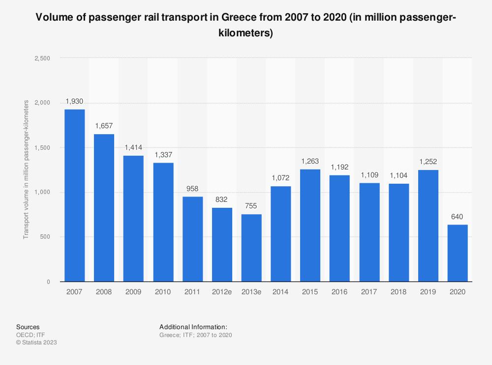 Statistic: Volume of passenger rail transport in Greece from 2006 to 2016 (in million passenger-kilometers) | Statista