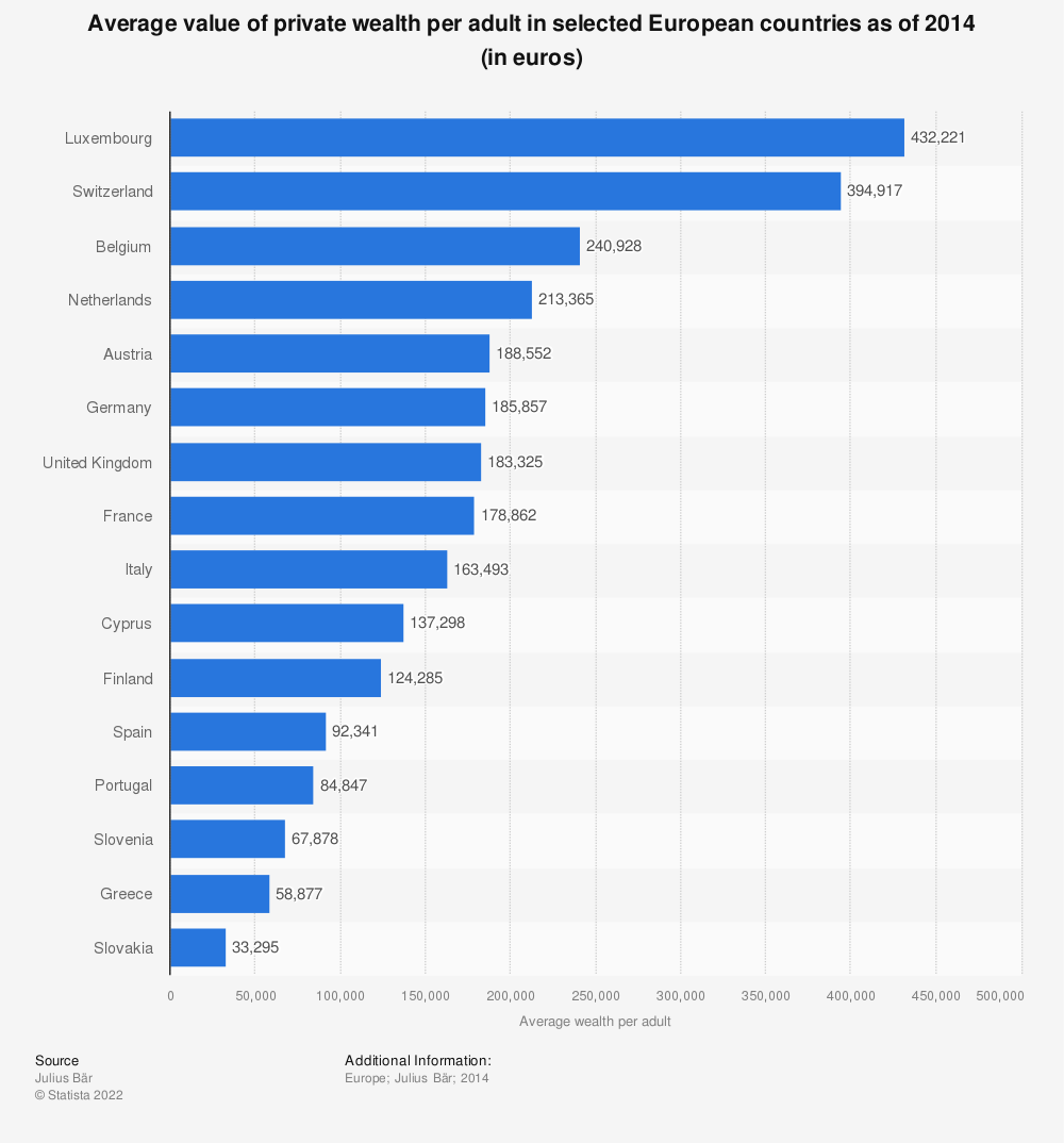 Statistic: Average value of private wealth per adult in selected European countries as of 2014 (in euros) | Statista