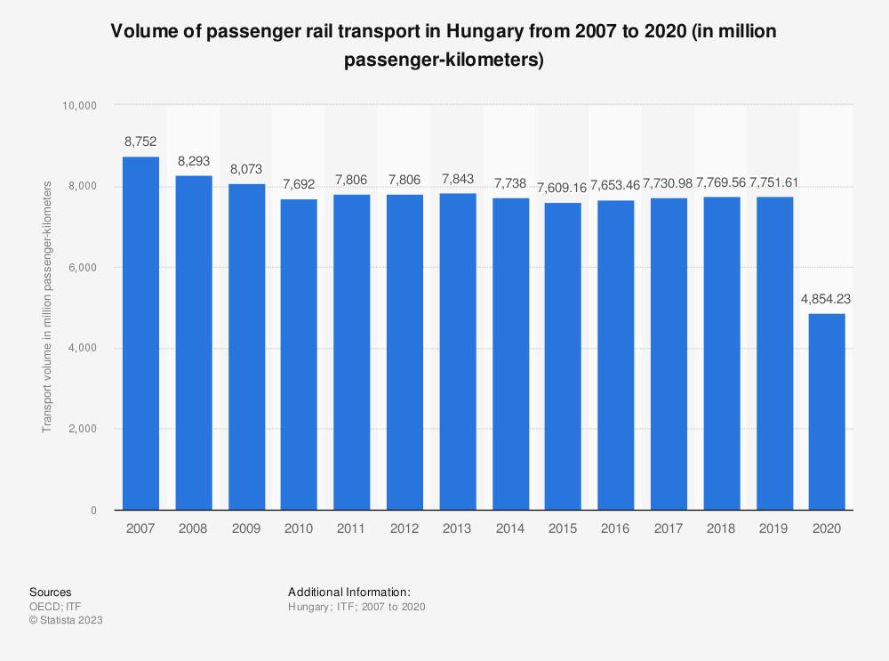 Statistic: Volume of passenger rail transport in Hungary from 2006 to 2017 (in million passenger-kilometers)   Statista