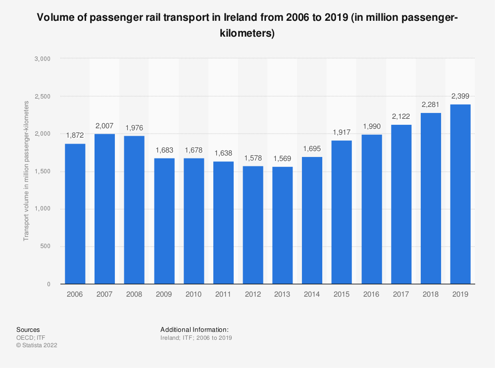 Statistic: Volume of passenger rail transport in Ireland from 2006 to 2017 (in million passenger-kilometers) | Statista