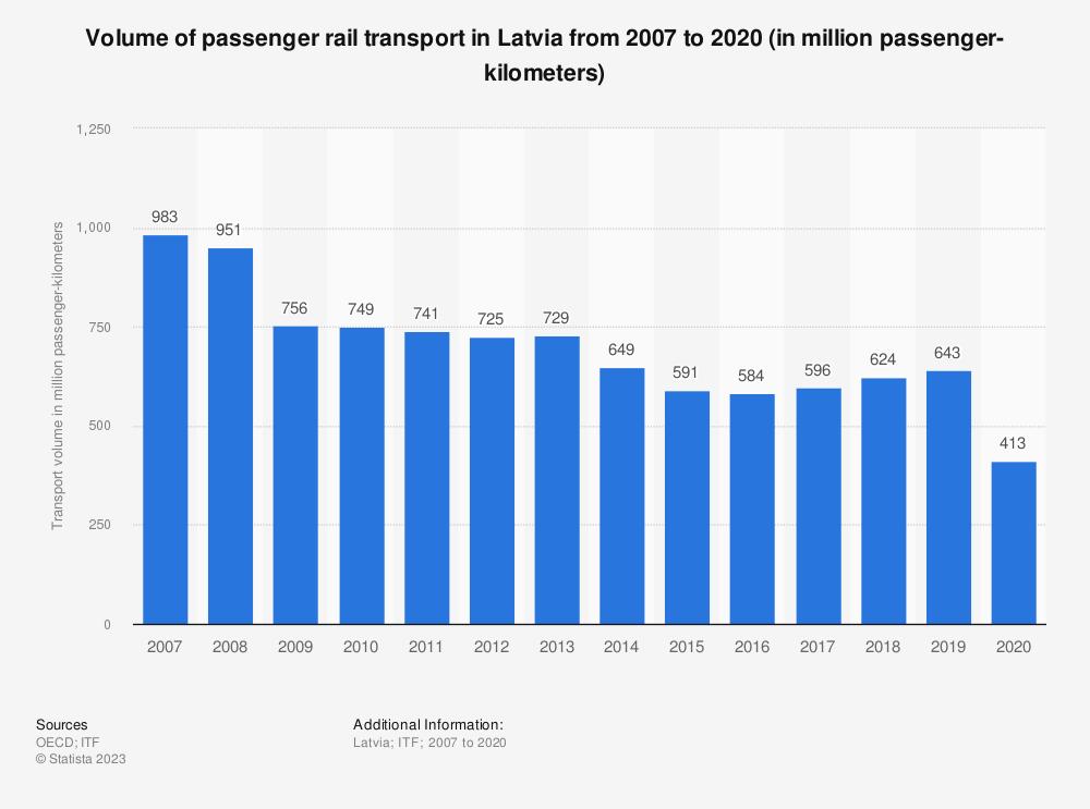 Statistic: Volume of passenger rail transport in Latvia from 2006 to 2017 (in million passenger-kilometers)   Statista