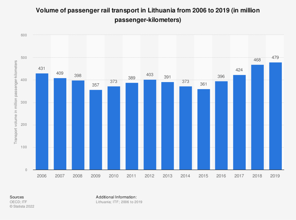 Statistic: Volume of passenger rail transport in Lithuania from 2006 to 2018 (in million passenger-kilometers) | Statista