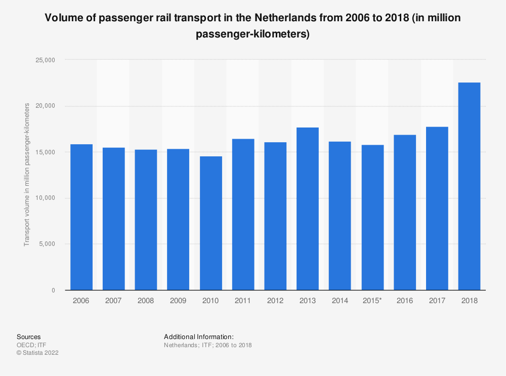 Statistic: Volume of passenger rail transport in the Netherlands from 2006 to 2018 (in million passenger-kilometers) | Statista