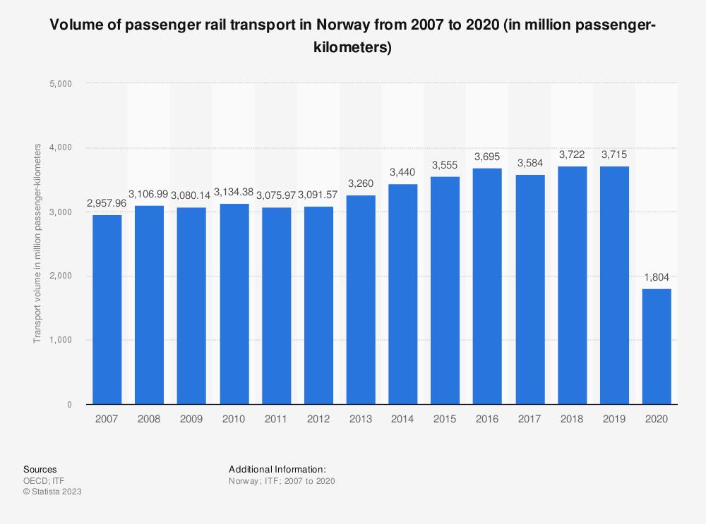 Statistic: Volume of passenger rail transport in Norway from 2006 to 2019 (in million passenger-kilometers) | Statista