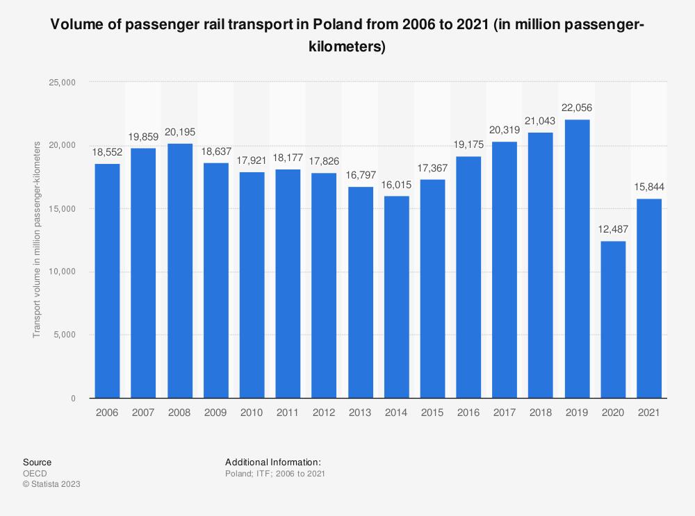 Statistic: Volume of passenger rail transport in Poland from 2006 to 2019 (in million passenger-kilometers)   Statista