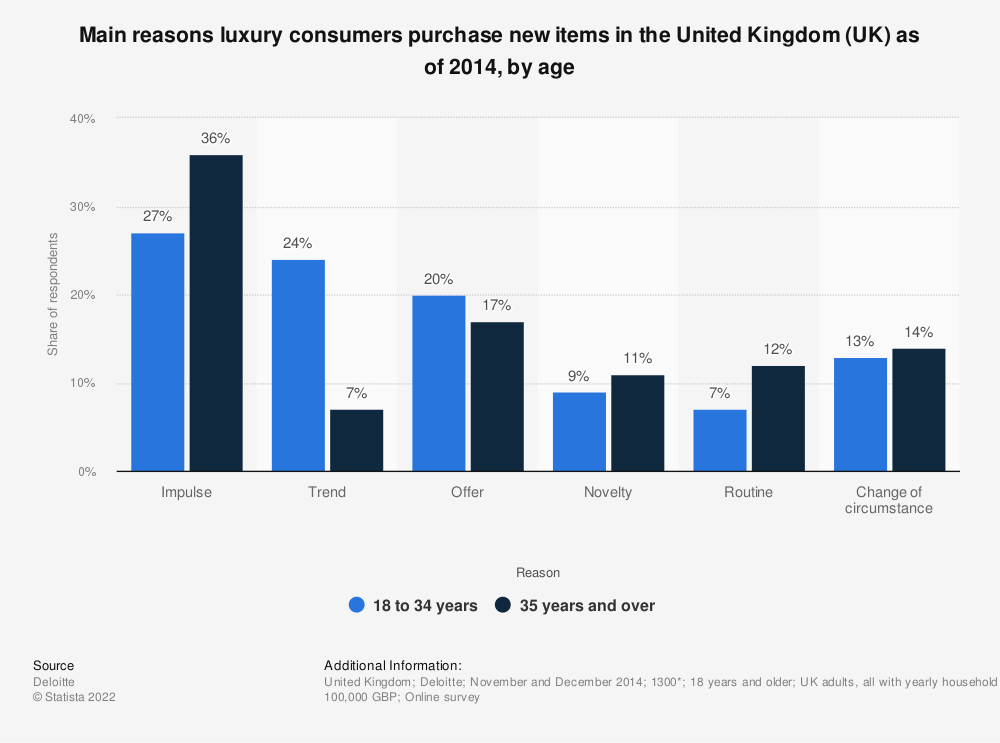 Statistic: Main reasons luxury consumers purchase new items in the United Kingdom (UK) as of 2014, by age | Statista