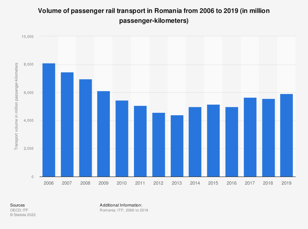 Statistic: Volume of passenger rail transport in Romania from 2006 to 2018 (in million passenger-kilometers) | Statista
