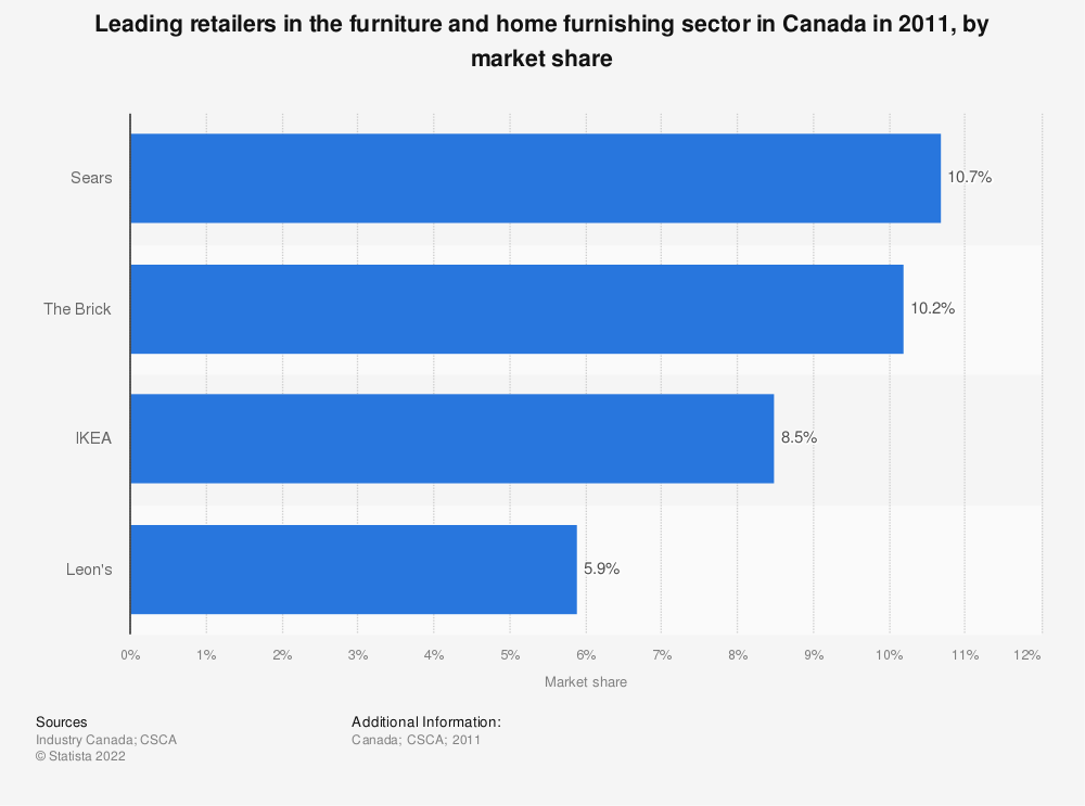 Furniture furnishing leading retailers canada 2011 statistic Uk home furniture market