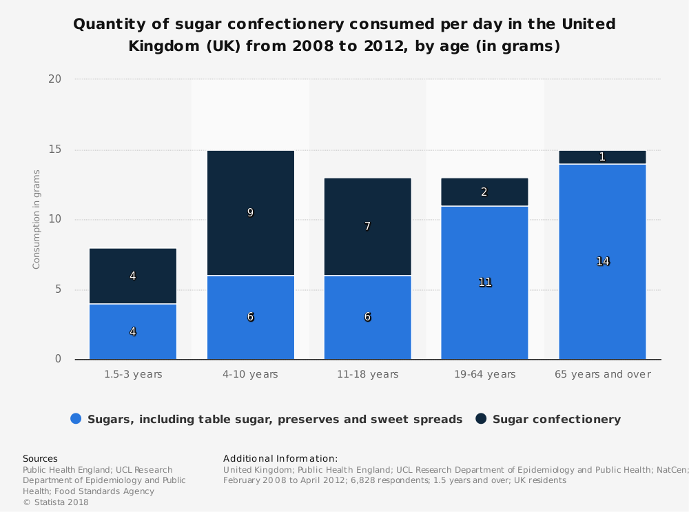 Statistic: Quantity of sugar confectionery consumed per day in the United Kingdom (UK) from 2008 to 2012, by age (in grams) | Statista