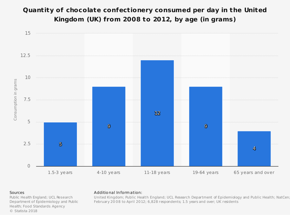 Statistic: Quantity of chocolate confectionery consumed per day in the United Kingdom (UK) from 2008 to 2012, by age (in grams) | Statista