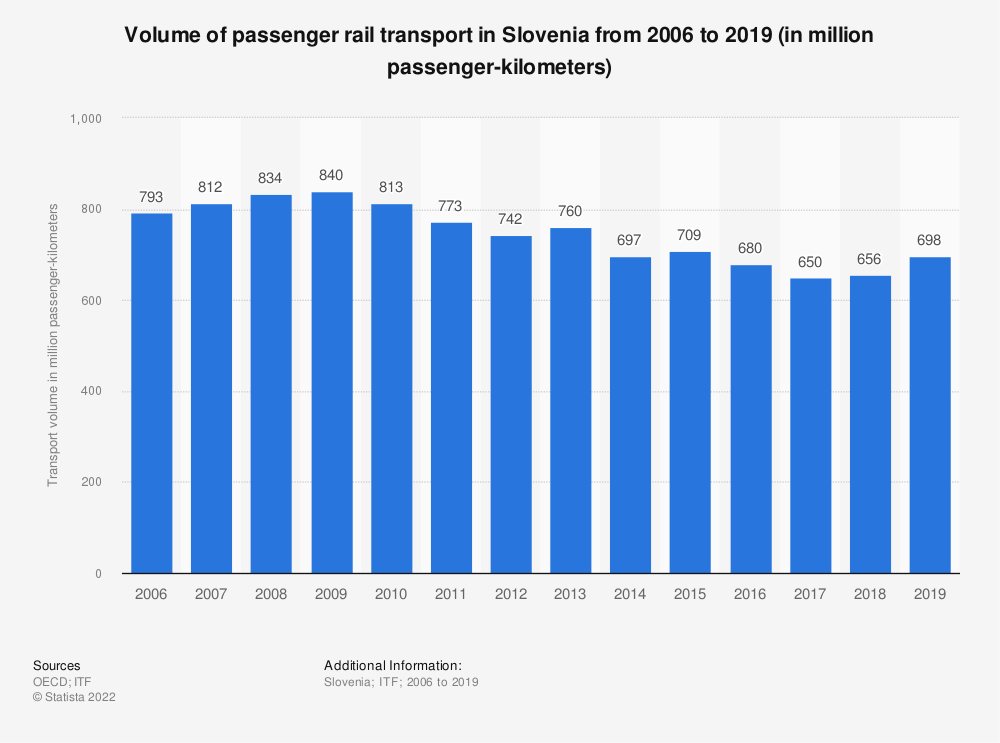 Statistic: Volume of passenger rail transport in Slovenia from 2006 to 2017 (in million passenger-kilometers) | Statista
